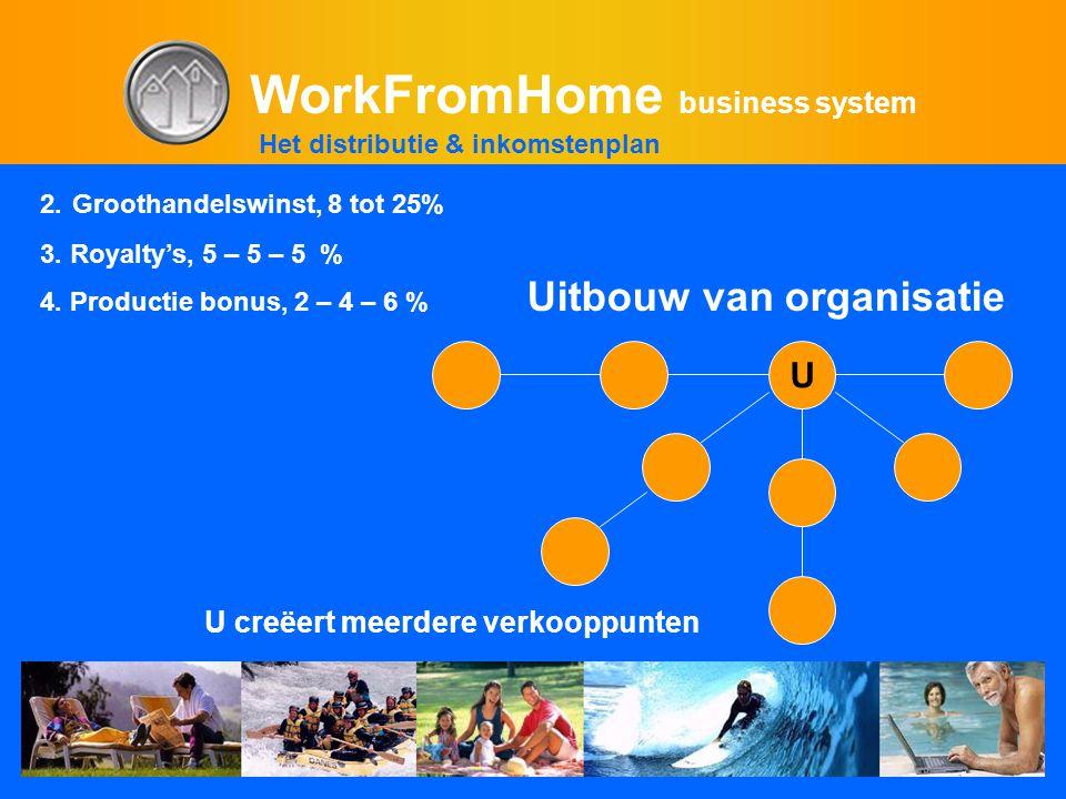 WorkFromHome business system U creëert meerdere verkooppunten Uitbouw van organisatie U 2. Groothandelswinst, 8 tot 25% 3. Royalty's, 5 – 5 – 5 % 4. P