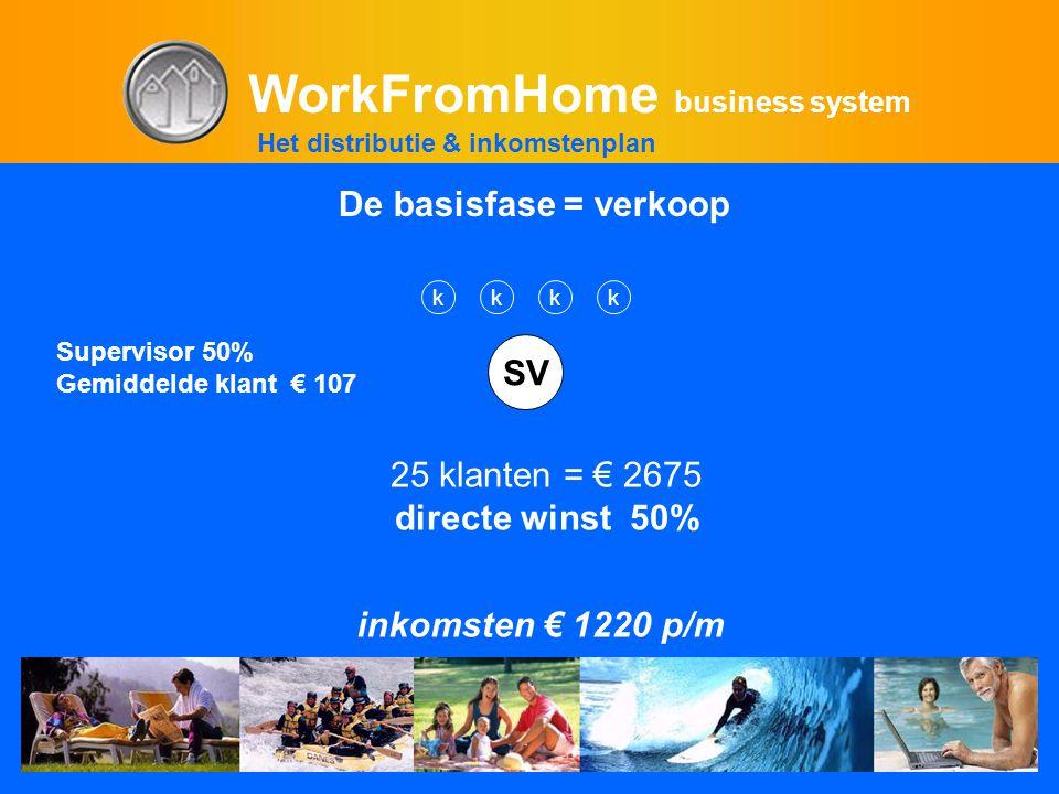 WorkFromHome business system Supervisor 50% Gemiddelde klant € 107 SV 25 klanten = € 2675 directe winst 50% Het distributie & inkomstenplan De basisfase = verkoop kkkk inkomsten € 1220 p/m