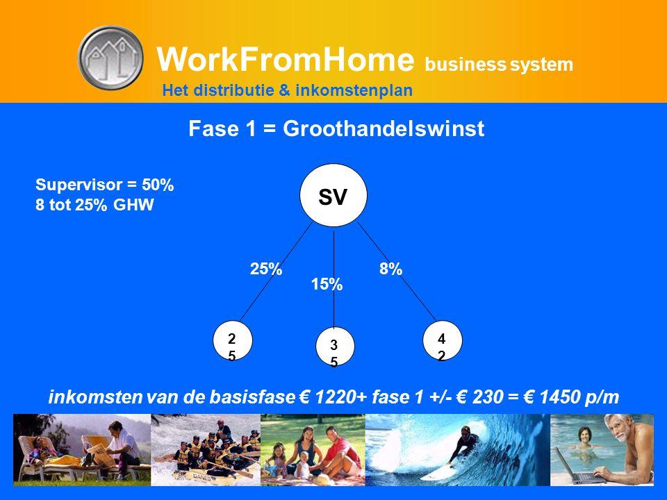 WorkFromHome business system 2525 3535 4242 Supervisor = 50% 8 tot 25% GHW inkomsten van de basisfase € 1220+ fase 1 +/- € 230 = € 1450 p/m 25% 15% 8%