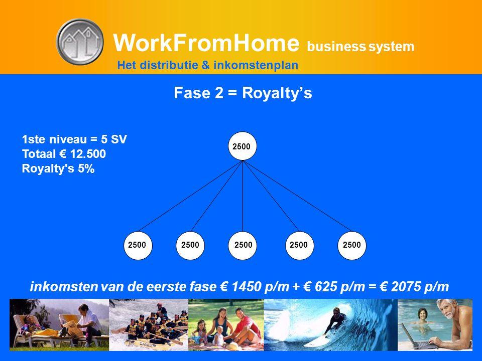 WorkFromHome business system 1ste niveau = 5 SV Totaal € 12.500 Royalty s 5% inkomsten van de eerste fase € 1450 p/m + € 625 p/m = € 2075 p/m 25002500250025002500 2500 Het distributie & inkomstenplan Fase 2 = Royalty's