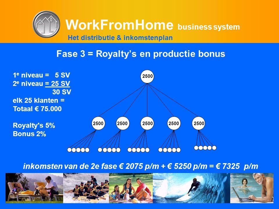 WorkFromHome business system 1 e niveau = 5 SV 2 e niveau = 25 SV 30 SV elk 25 klanten = Totaal € 75.000 Royalty s 5% Bonus 2% 25002500250025002500 2500 inkomsten van de 2e fase € 2075 p/m + € 5250 p/m = € 7325 p/m Het distributie & inkomstenplan Fase 3 = Royalty's en productie bonus