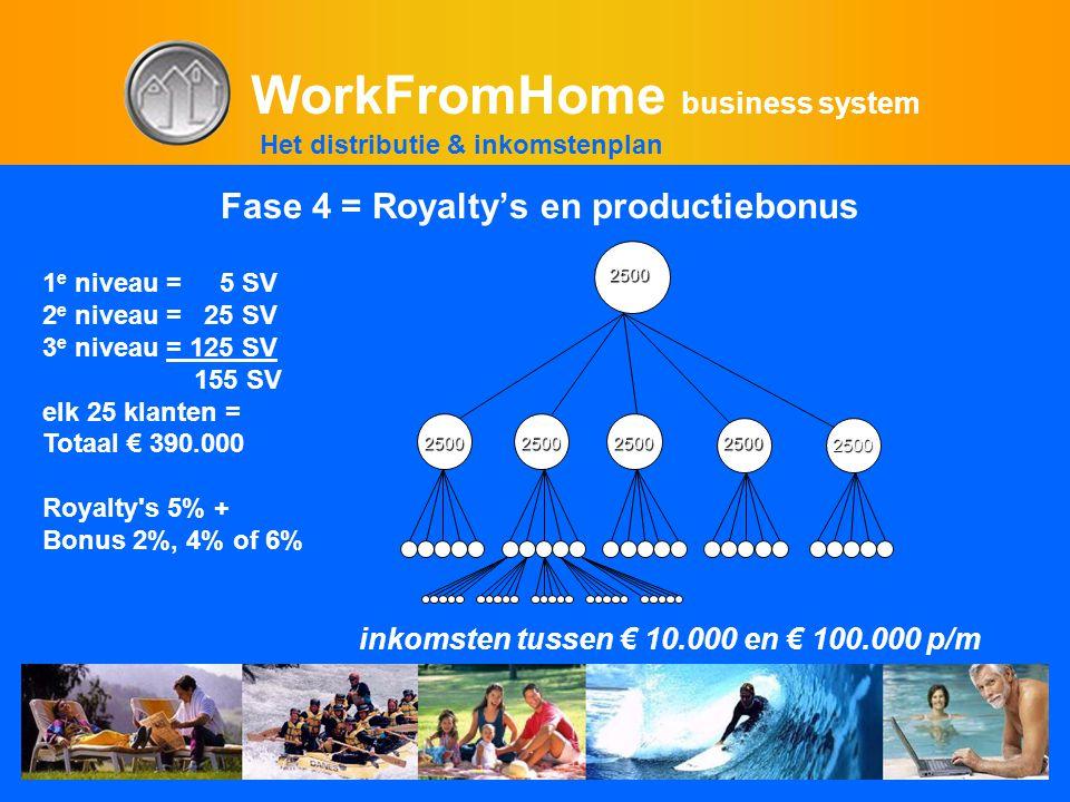 WorkFromHome business system Fase 4 = Royalty's en productiebonus 1 e niveau = 5 SV 2 e niveau = 25 SV 3 e niveau = 125 SV 155 SV elk 25 klanten = Totaal € 390.000 Royalty s 5% + Bonus 2%, 4% of 6% inkomsten tussen € 10.000 en € 100.000 p/m 2500 2500 2500 250025002500 Het distributie & inkomstenplan