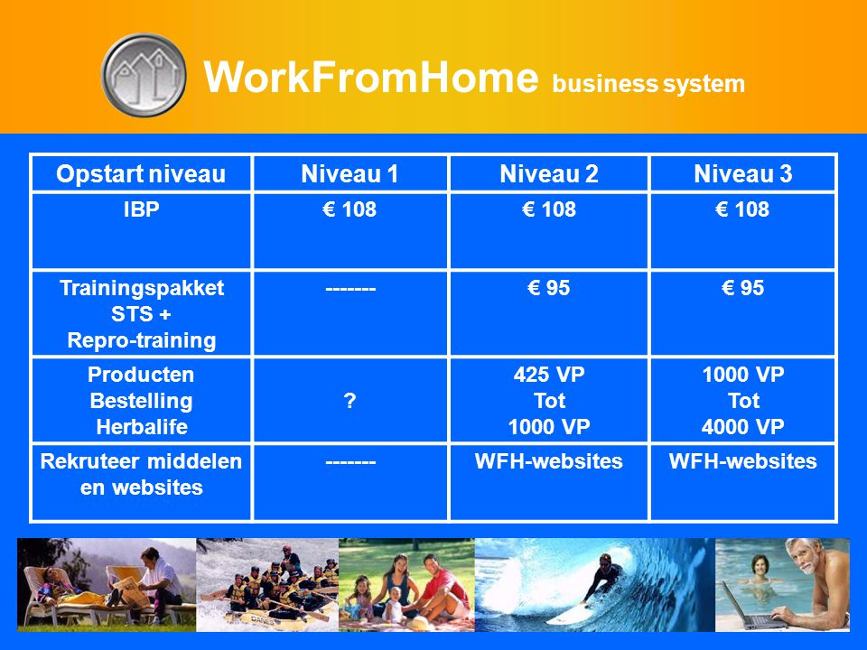 WorkFromHome business system Opstart niveauNiveau 1Niveau 2Niveau 3 IBP€ 108 Trainingspakket STS + Repro-training -------€ 95 Producten Bestelling Herbalife .