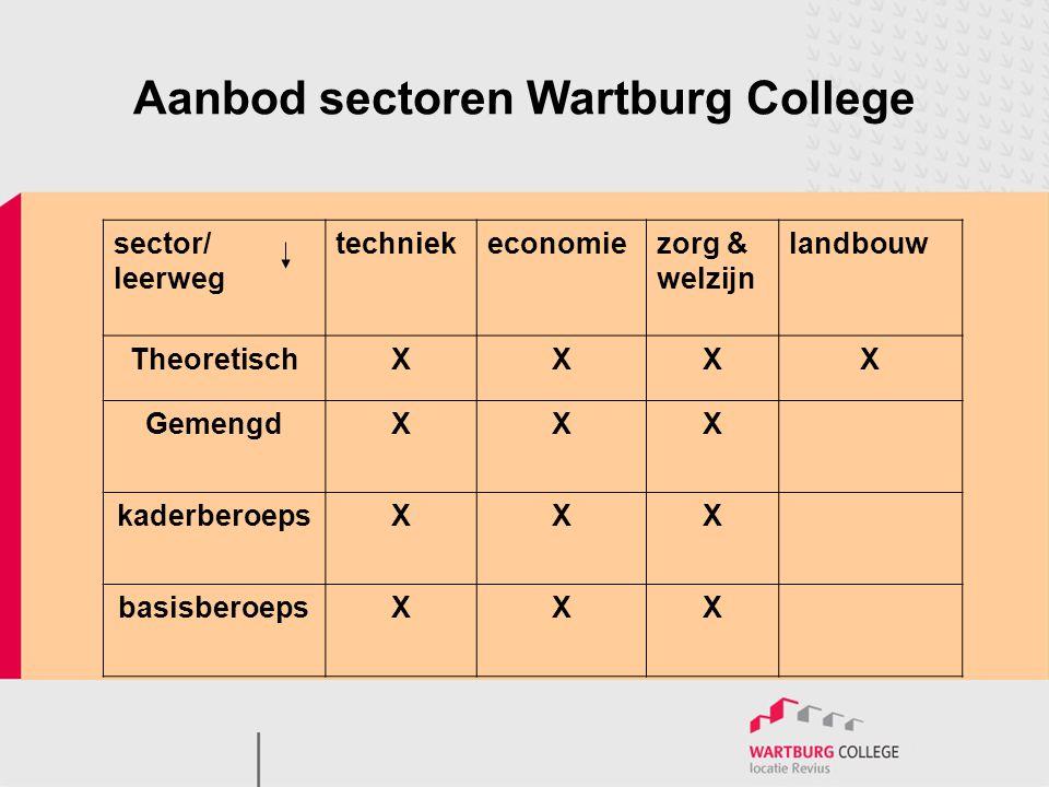 Aanbod sectoren Wartburg College sector/ leerweg techniekeconomiezorg & welzijn landbouw TheoretischXXXX GemengdXXX kaderberoepsXXX basisberoepsXXX