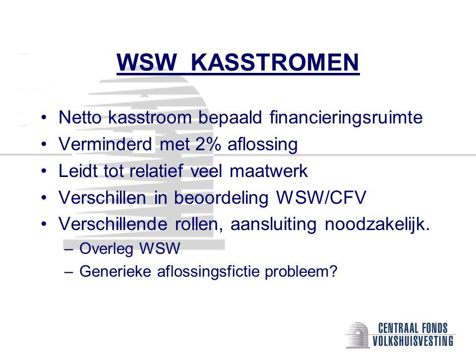 WSW KASSTROMEN •Netto kasstroom bepaald financieringsruimte •Verminderd met 2% aflossing •Leidt tot relatief veel maatwerk •Verschillen in beoordeling WSW/CFV •Verschillende rollen, aansluiting noodzakelijk.