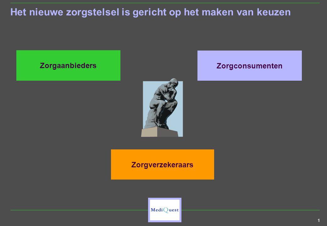 1 Het nieuwe zorgstelsel is gericht op het maken van keuzen Zorgaanbieders Zorgverzekeraars Zorgconsumenten