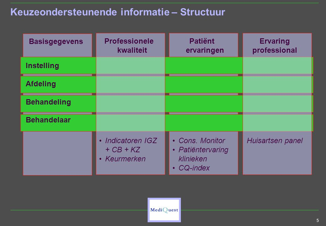 5 Basisgegevens Keuzeondersteunende informatie – Structuur Patiënt ervaringen •Cons. Monitor •Patiëntervaring klinieken •CQ-index Instelling Afdeling