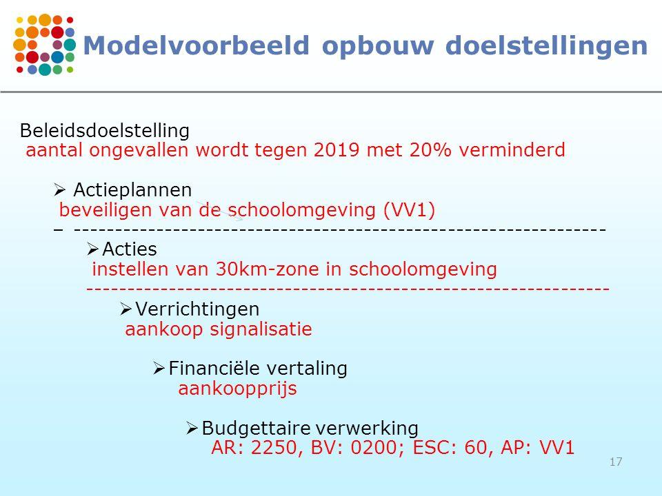 17 Modelvoorbeeld opbouw doelstellingen Beleidsdoelstelling aantal ongevallen wordt tegen 2019 met 20% verminderd  Actieplannen beveiligen van de schoolomgeving (VV1) –----------------------------------------------------------------  Acties instellen van 30km-zone in schoolomgeving ---------------------------------------------------------------  Verrichtingen aankoop signalisatie  Financiële vertaling aankoopprijs  Budgettaire verwerking AR: 2250, BV: 0200; ESC: 60, AP: VV1