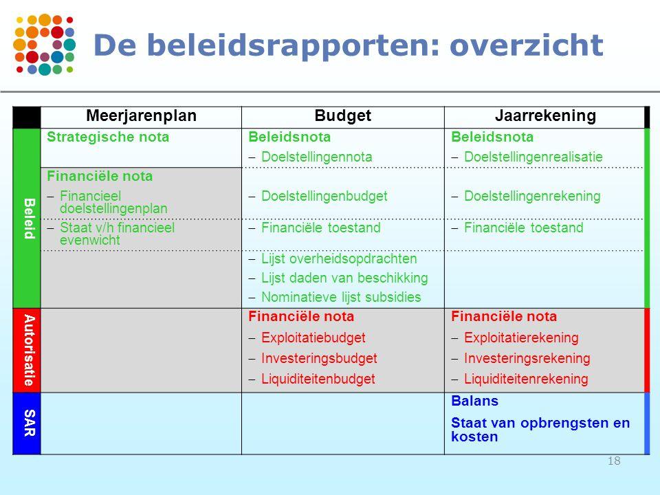 18 De beleidsrapporten: overzicht MeerjarenplanBudgetJaarrekening Beleid Strategische notaBeleidsnota  Doelstellingennota  Doelstellingenrealisatie