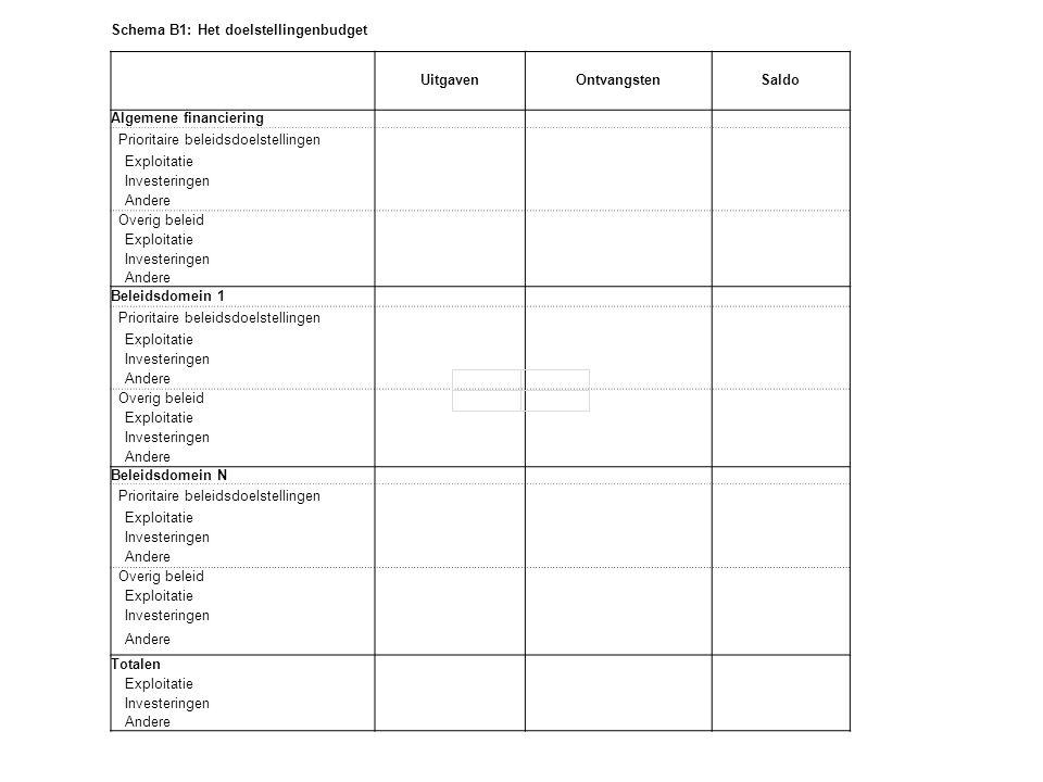 Schema B1: Het doelstellingenbudget UitgavenOntvangstenSaldo Algemene financiering Prioritaire beleidsdoelstellingen Exploitatie Investeringen Andere