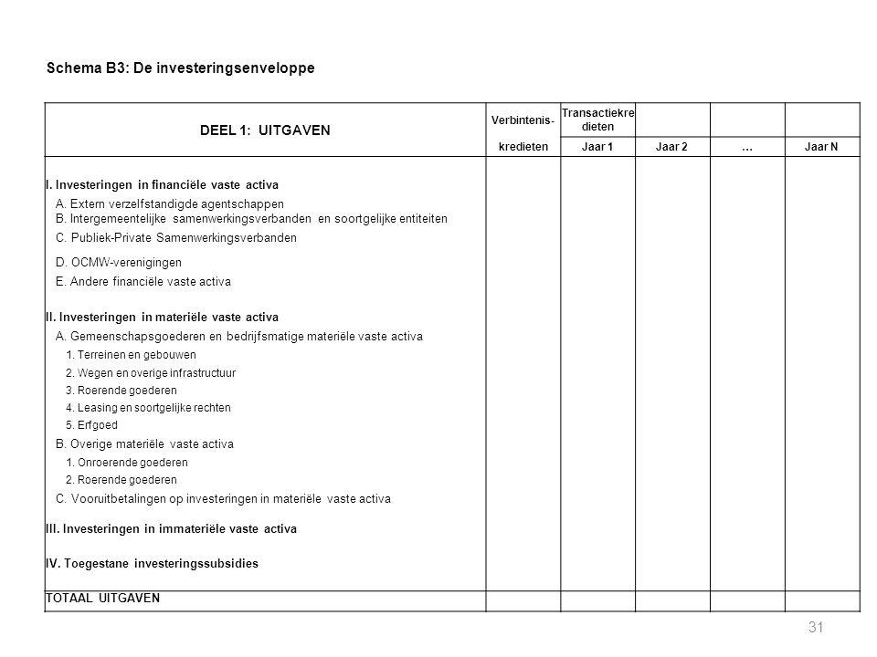 31 Schema B3: De investeringsenveloppe DEEL 1: UITGAVEN Verbintenis- Transactiekre dieten kredietenJaar 1Jaar 2…Jaar N I. Investeringen in financiële