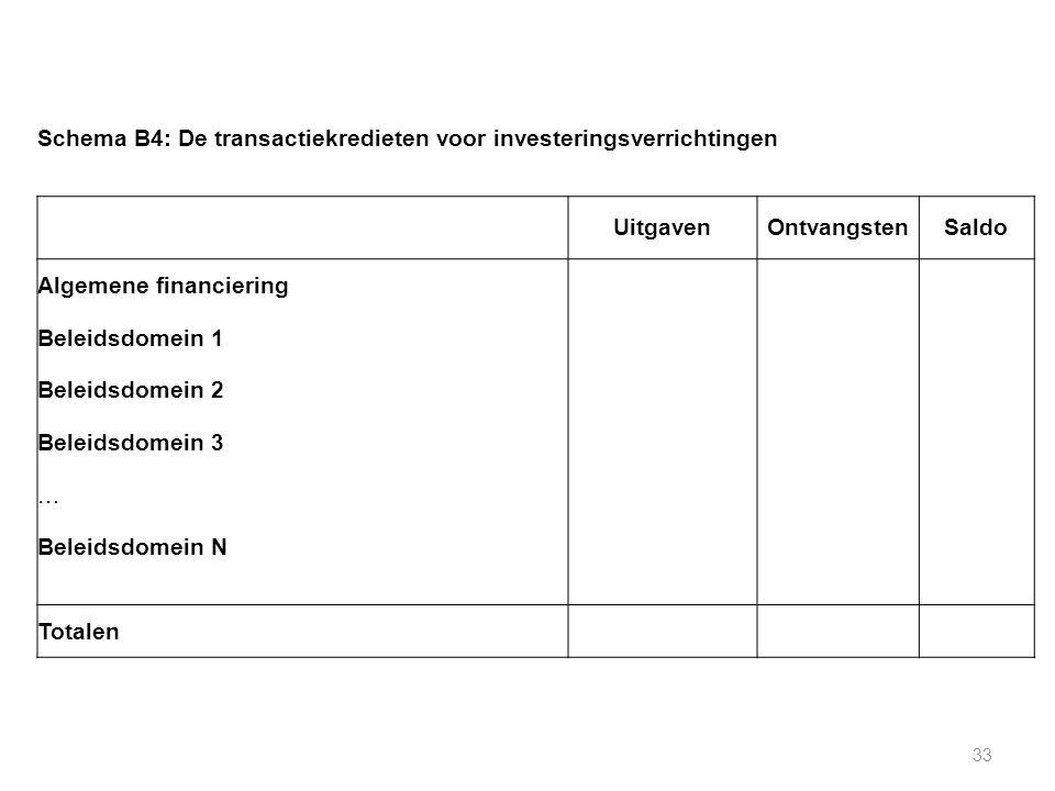 33 Schema B4: De transactiekredieten voor investeringsverrichtingen UitgavenOntvangstenSaldo Algemene financiering Beleidsdomein 1 Beleidsdomein 2 Beleidsdomein 3 … Beleidsdomein N Totalen