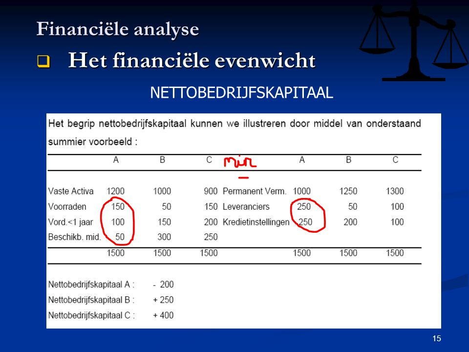 15 Financiële analyse  Het financiële evenwicht NETTOBEDRIJFSKAPITAAL