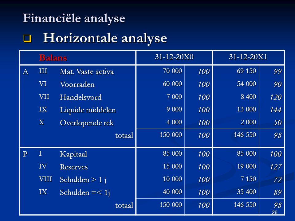 26 Financiële analyse  Horizontale analyse Balans31-12-20X031-12-20X1AIII Mat. Vaste activa 70 000 100 69 150 99 VIVoorraden 60 000 100 54 000 90 VII