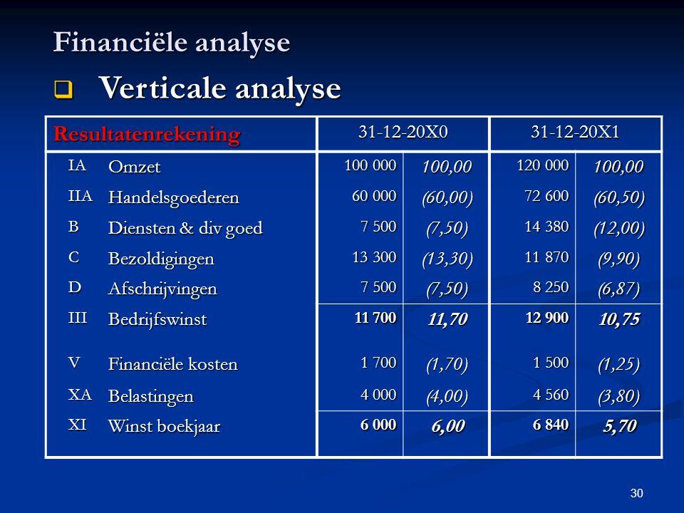 30 Resultatenrekening31-12-20X031-12-20X1 IAOmzet 100 000 100,00 120 000 100,00 IIAHandelsgoederen 60 000 (60,00) 72 600 (60,50) B Diensten & div goed