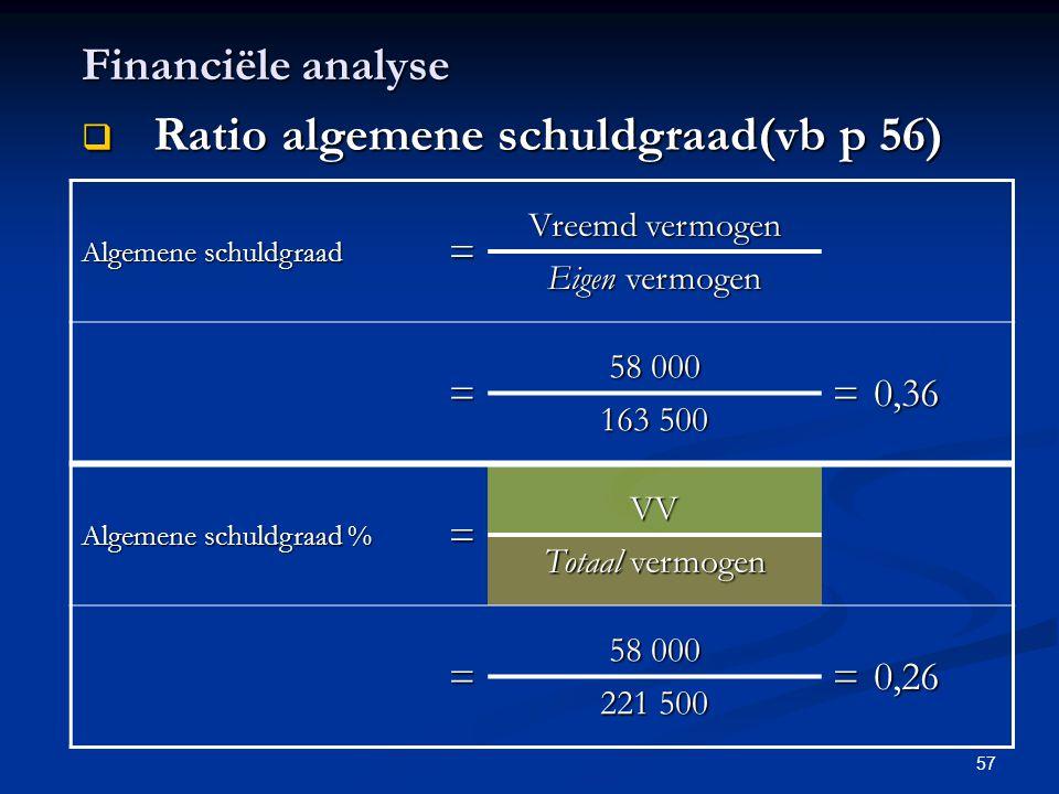 57 Financiële analyse  Ratio algemene schuldgraad(vb p 56) Algemene schuldgraad = Vreemd vermogen Eigen vermogen = 58 000 =0,36 163 500 Algemene schu