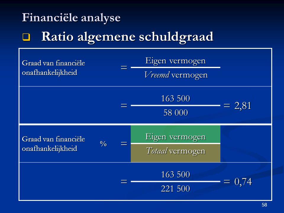 58 Financiële analyse  Ratio algemene schuldgraad Graad van financiële onafhankelijkheid = Eigen vermogen Vreemd vermogen = 163 500 =2,81 58 000 Graa