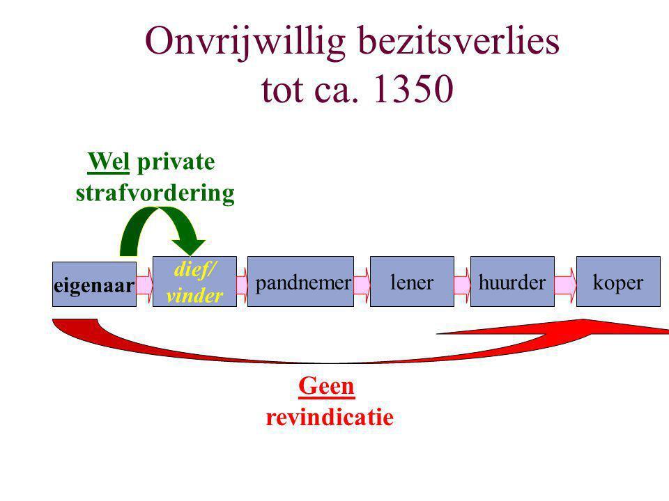 eigenaar dief/ vinder koperlenerhuurder pandnemer Wel private strafvordering Geen revindicatie Onvrijwillig bezitsverlies tot ca. 1350