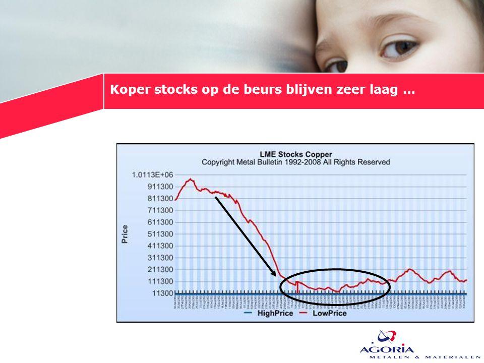 Koper stocks op de beurs blijven zeer laag …