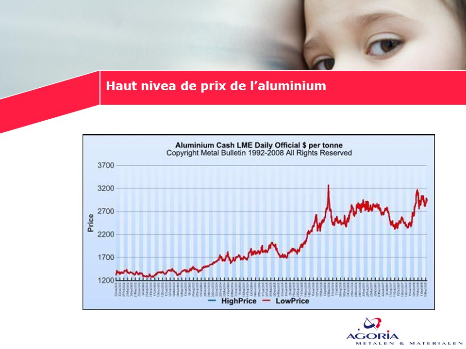 Haut nivea de prix de l'aluminium