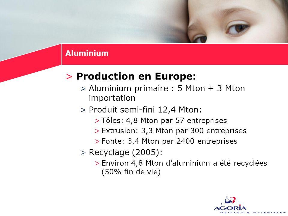 Aluminium >Production en Europe: >Aluminium primaire : 5 Mton + 3 Mton importation >Produit semi-fini 12,4 Mton: >Tôles: 4,8 Mton par 57 entreprises >