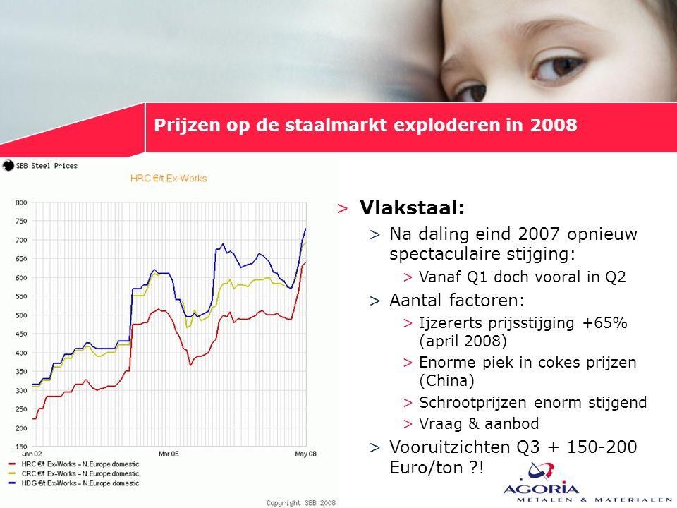 Prijzen op de staalmarkt exploderen in 2008 >Vlakstaal: >Na daling eind 2007 opnieuw spectaculaire stijging: >Vanaf Q1 doch vooral in Q2 >Aantal facto