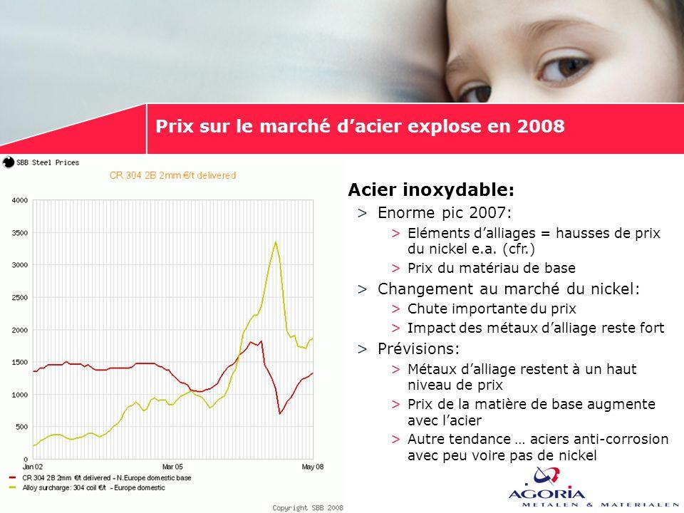 Prix sur le marché d'acier explose en 2008 >Acier inoxydable: >Enorme pic 2007: >Eléments d'alliages = hausses de prix du nickel e.a. (cfr.) >Prix du