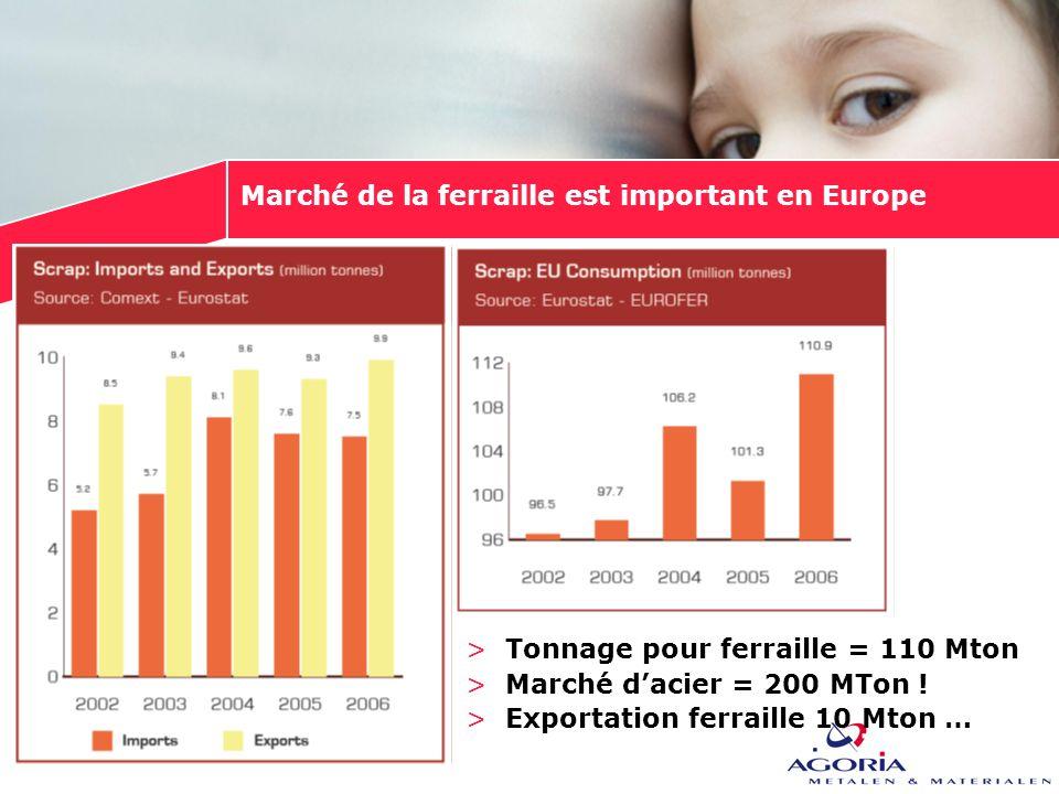 Marché de la ferraille est important en Europe >Tonnage pour ferraille = 110 Mton >Marché d'acier = 200 MTon ! >Exportation ferraille 10 Mton …