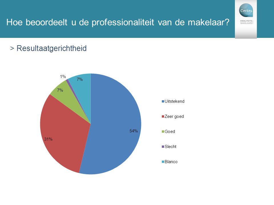 131 enquêtes Hoe beoordeelt u de professionaliteit van de makelaar? > Resultaatgerichtheid