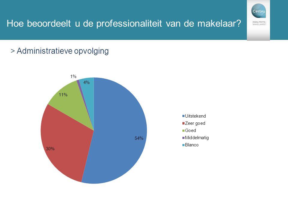 131 enquêtes Hoe beoordeelt u de professionaliteit van de makelaar? > Administratieve opvolging