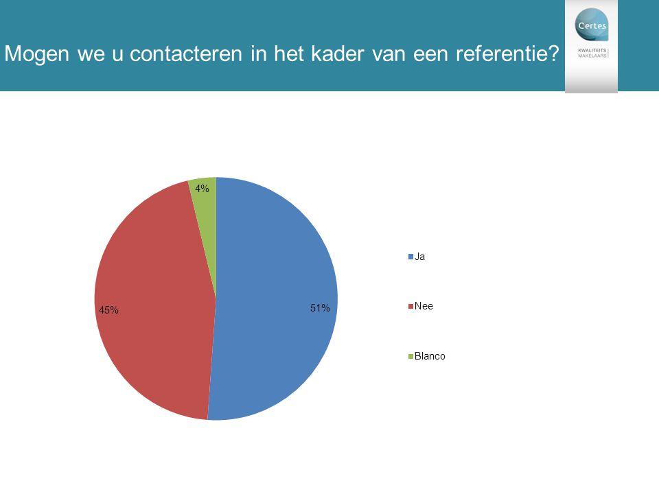 131 enquêtes Mogen we u contacteren in het kader van een referentie?