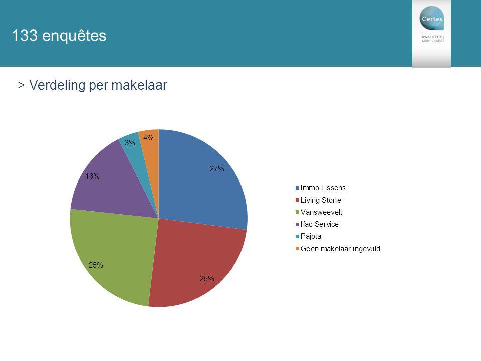 131 enquêtes 133 enquêtes > Verdeling per makelaar