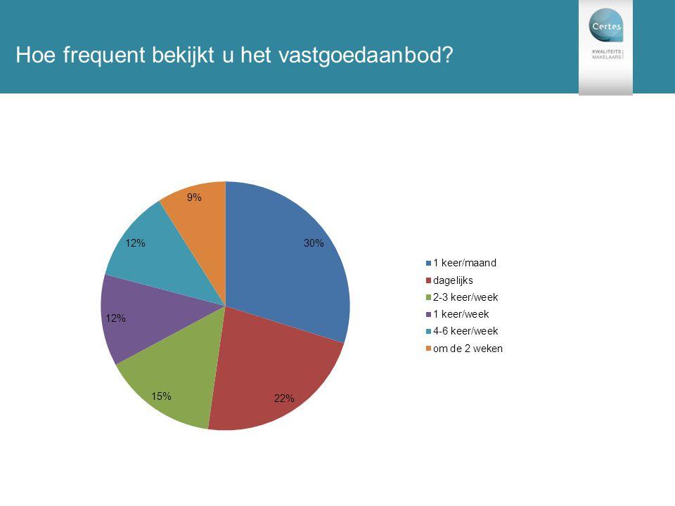 131 enquêtes Hoe frequent bekijkt u het vastgoedaanbod?