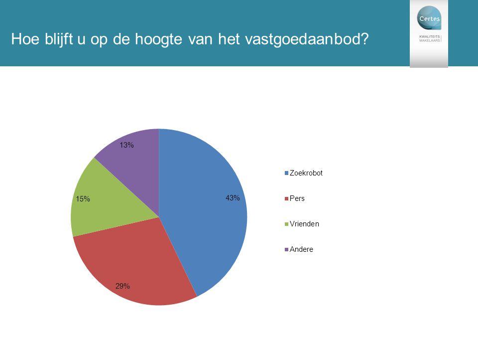 131 enquêtes Hoe blijft u op de hoogte van het vastgoedaanbod?