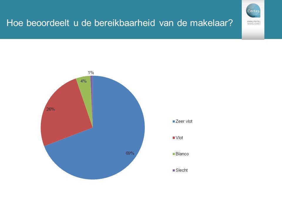 131 enquêtes Hoe beoordeelt u de bereikbaarheid van de makelaar?