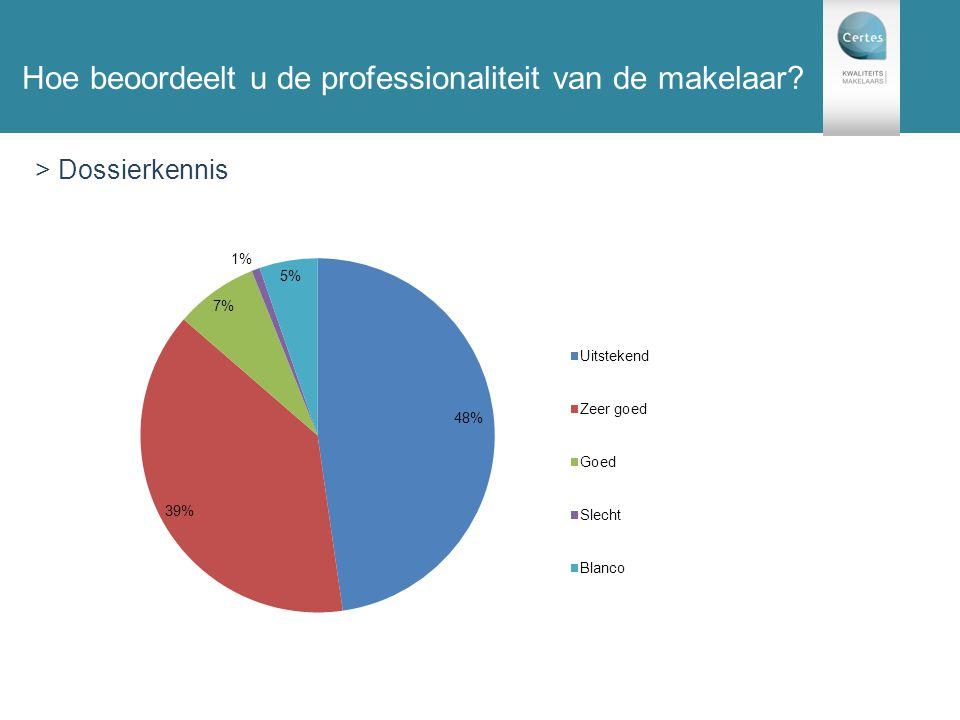131 enquêtes Hoe beoordeelt u de professionaliteit van de makelaar? > Dossierkennis