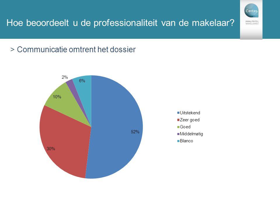 131 enquêtes Hoe beoordeelt u de professionaliteit van de makelaar.