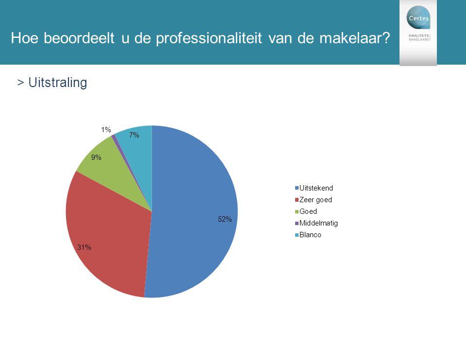 131 enquêtes Hoe beoordeelt u de professionaliteit van de makelaar? > Uitstraling