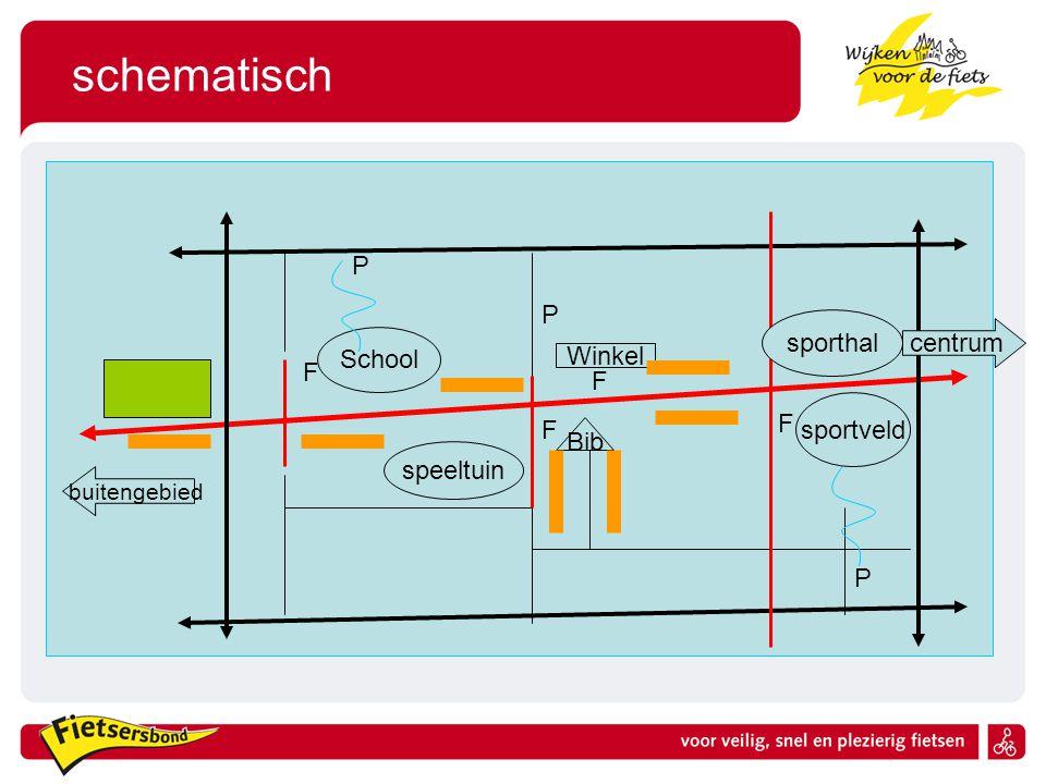 schematisch School Winkel Bib P P speeltuin sportveld P F F F F sporthal centrum buitengebied