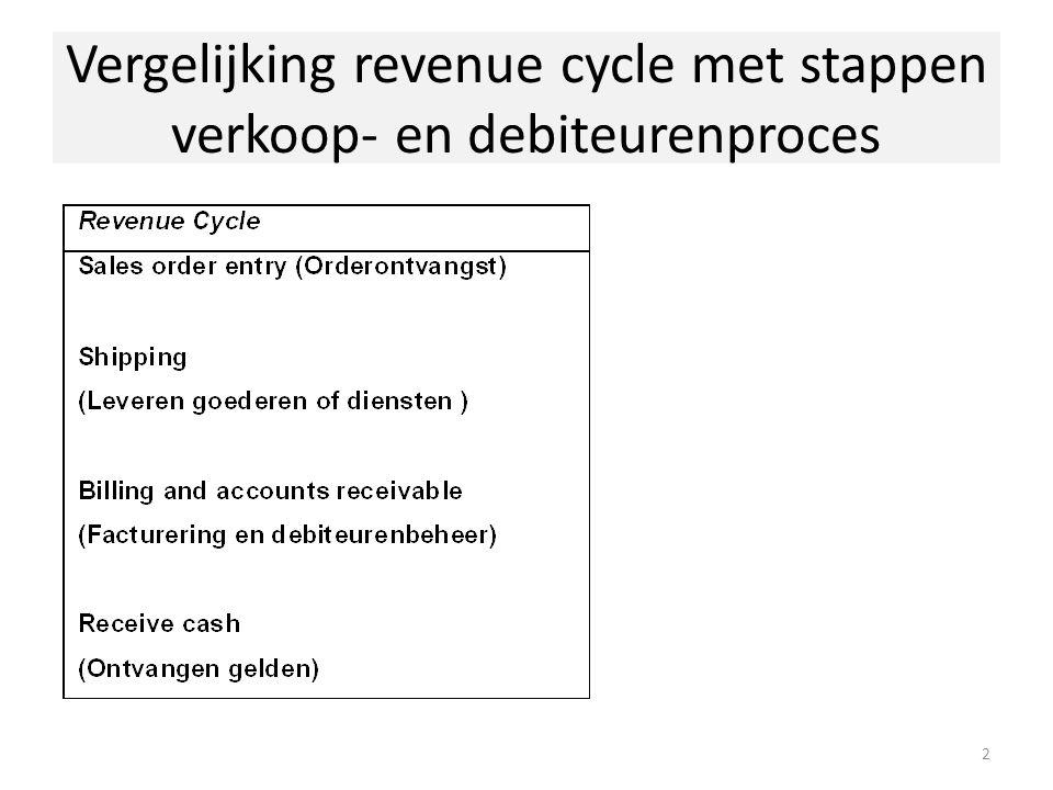 Vergelijking revenue cycle met stappen verkoop- en debiteurenproces 2