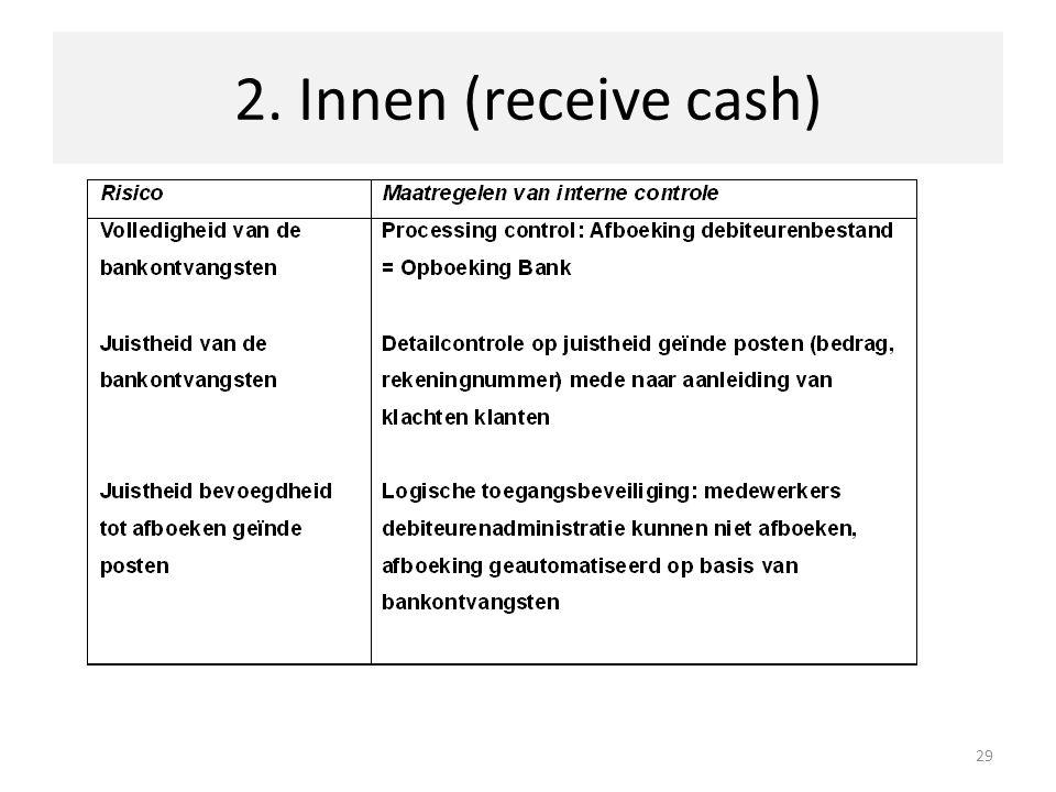2. Innen (receive cash) 29