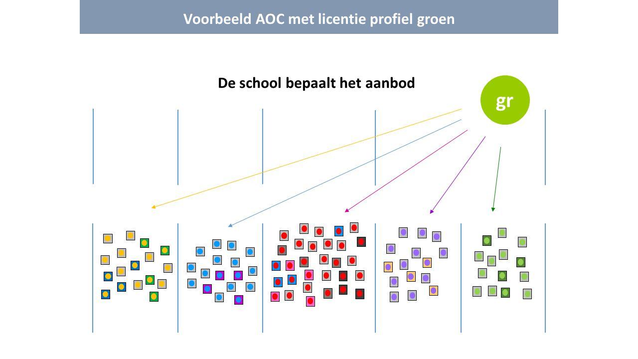 Voorbeeld AOC met licentie profiel groen De school bepaalt het aanbod gr