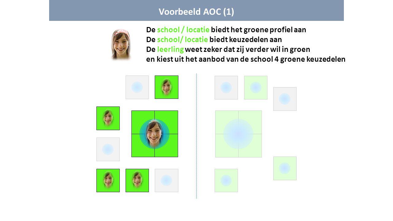Voorbeeld AOC (1) De school / locatie biedt het groene profiel aan De school/ locatie biedt keuzedelen aan De leerling weet zeker dat zij verder wil i