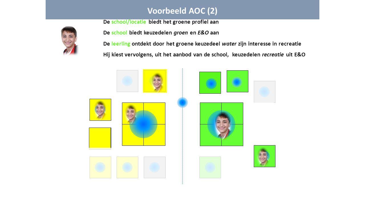 Voorbeeld AOC (2) De school/locatie biedt het groene profiel aan De school biedt keuzedelen groen en E&O aan De leerling ontdekt door het groene keuze