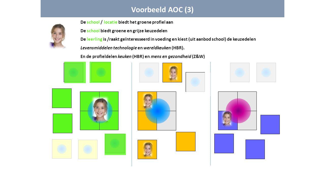 Voorbeeld AOC (3) De school / locatie biedt het groene profiel aan De school biedt groene en grijze keuzedelen De leerling is /raakt geïnteresseerd in
