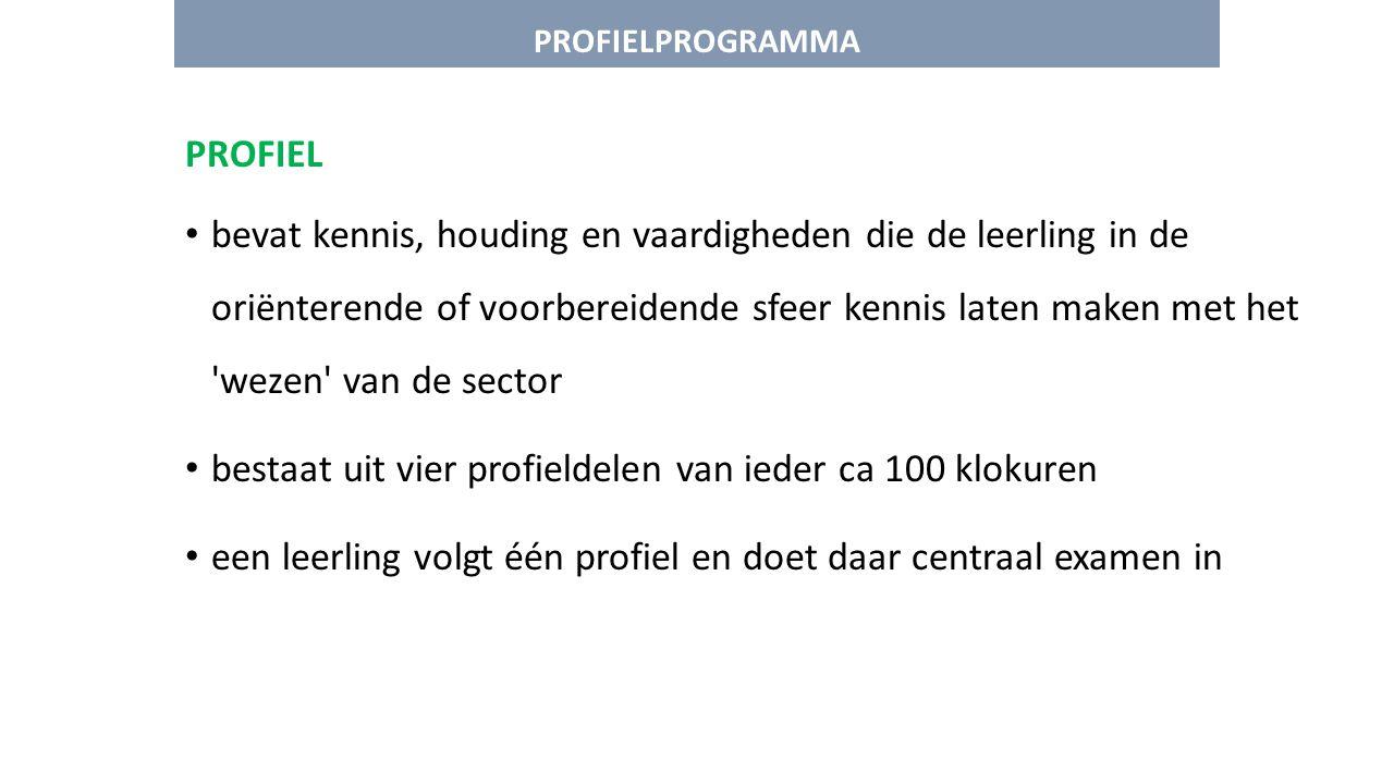 PROFIELPROGRAMMA GROEN Landelijk gebied (grootschalig) Producent 1.Groene productie Nadruk op groene productie in landelijk gebied 2.