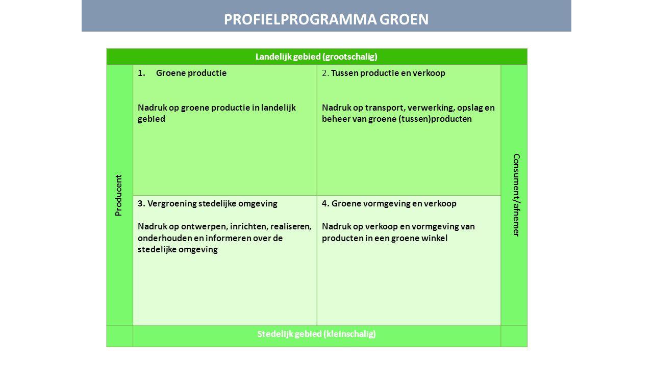 PROFIELPROGRAMMA GROEN Landelijk gebied (grootschalig) Producent 1.Groene productie Nadruk op groene productie in landelijk gebied 2. Tussen productie