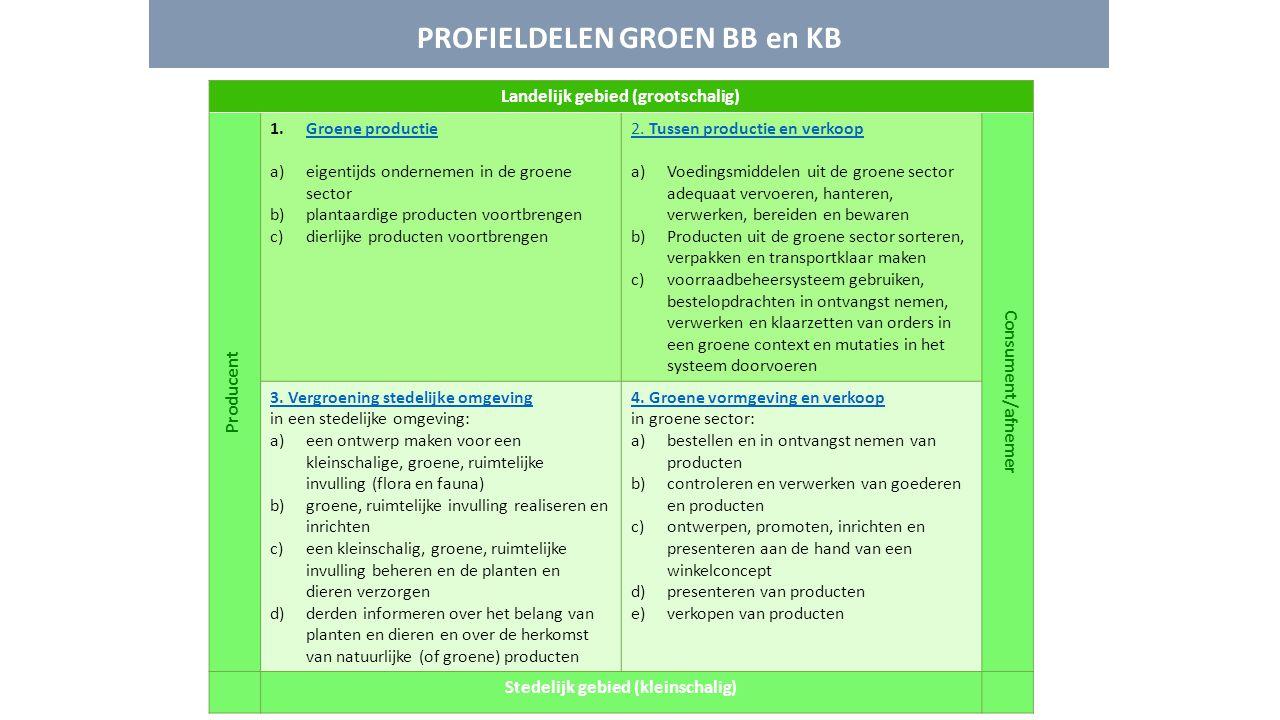 PROFIELDELEN GROEN BB en KB Landelijk gebied (grootschalig) Producent 1.Groene productieGroene productie a)eigentijds ondernemen in de groene sector b