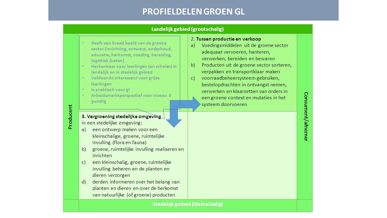 PROFIELDELEN GROEN GL Landelijk gebied (grootschalig) Producent 2. Tussen productie en verkoop a)Voedingsmiddelen uit de groene sector adequaat vervoe