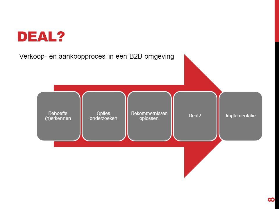 DEAL? Behoefte (h)erkennen Opties onderzoeken Bekommernissen oplossen Deal?Implementatie Verkoop- en aankoopproces in een B2B omgeving 8